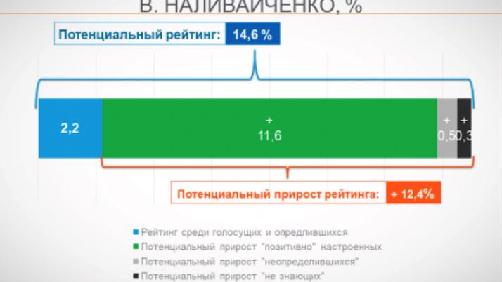 Рейтинг довіри українців до Наливайченка стабільно зростає — соцдослідження